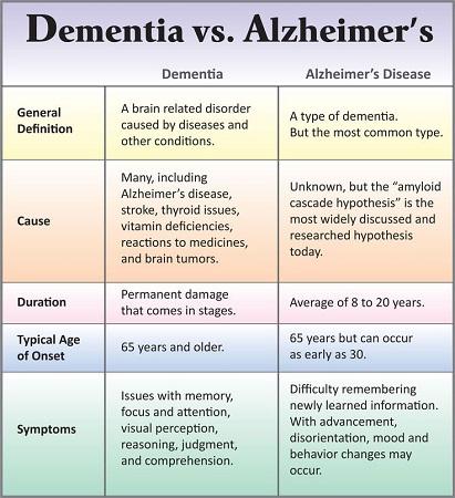 dementa-vs-alzheimer
