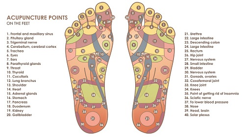 acupuncture-for-foot-pain