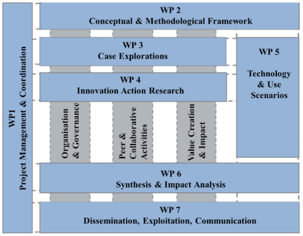 The structure of the Work Plan of MAKE-IT.