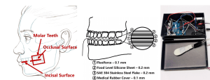 Shows human faced diagraming where the clench sensor should be placed between the teeth; the settings for correctly sensing clench, and the hardware platform used.