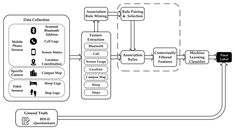 A pipeline starting with data collection (including from mobile phone sensors, campus map, and fitbit) which feeds into feature extraction. This is piped into association rule mining, and features plus rules are combined to create contextually filtered features, which are then piped into a machine learning classifier. Ground truth comes from the BDI-II questionnaire.