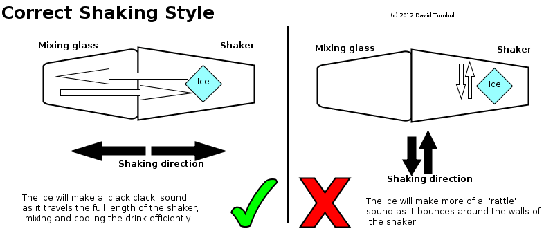 How to shake a cocktail correctly