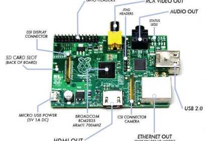 Поглед отблизо на Raspberry Pi.