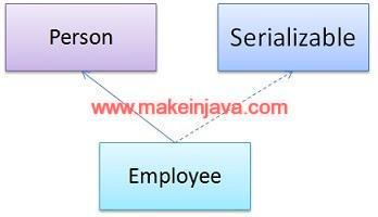 Impact of Inheritance on serialization example (Concrete