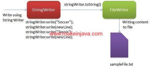 File read write IO operation in java - StringWriter/StringReader