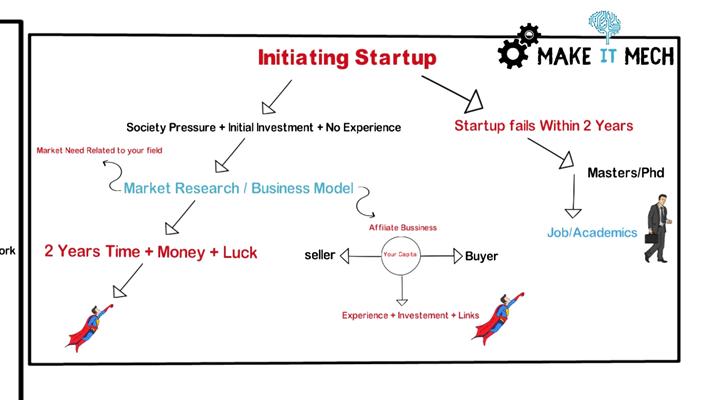 initiate a startup