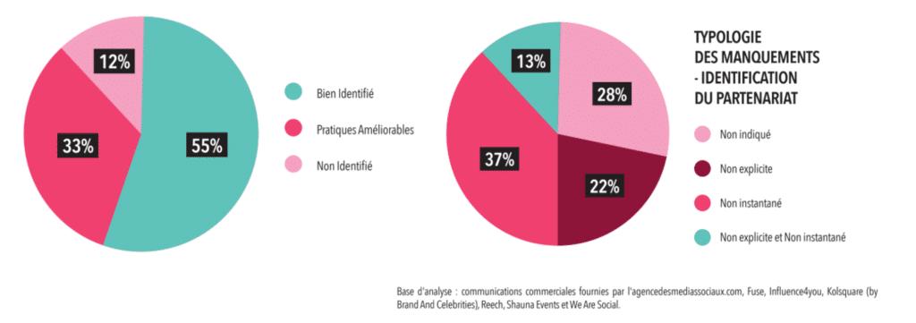ARPP - chiffres partenariat