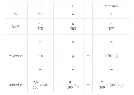食塩水の濃度の表2