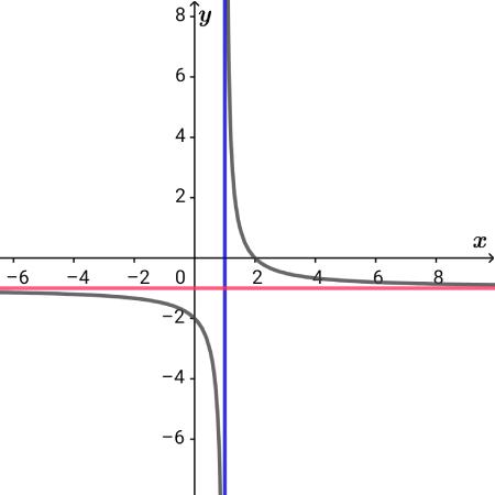 双曲線のグラフ(定義域無視)