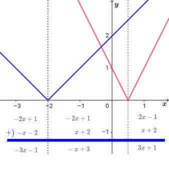 絶対値の式をグラフで考える