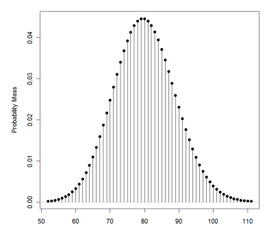 Normal Distribution Binomial Distribution Poisson Distribution