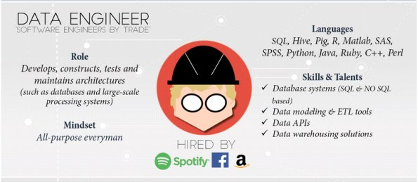 Who is Data Engineer? - MAKE ME ANALYST