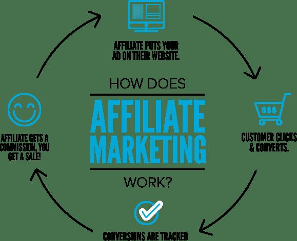 Image result for best affiliate marketing programs