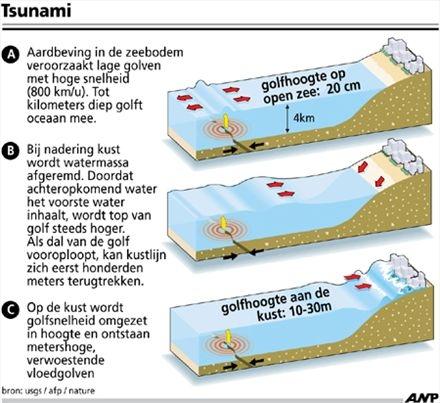 Natuurrampen Lesmateriaal Wikiwijs