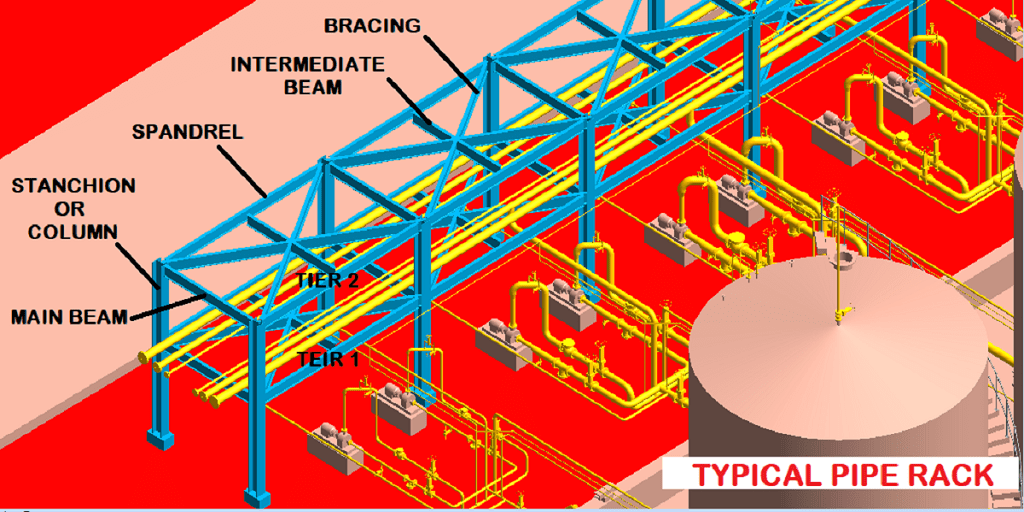 pipe rack design and calculations