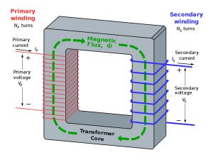 Transformatör (Trafo) Nedir? Çeşitleri, Nerelerde Kullanılır?   Robotistan