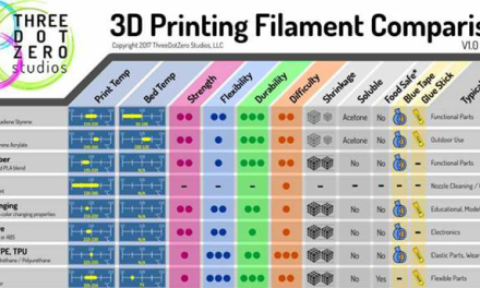 Infographic: 3D Printing Filament Comparison