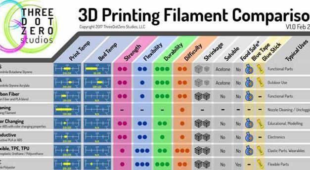 Infographic: 3D Printing Filament Comparison