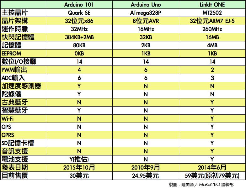 Arduino 101、Arduino UNO、LinkIt ONE比較表