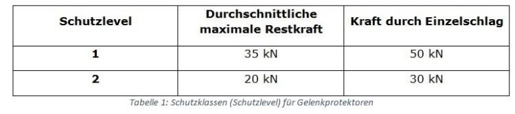 Tabelle: Schutzklassen für Gelenkprotektoren