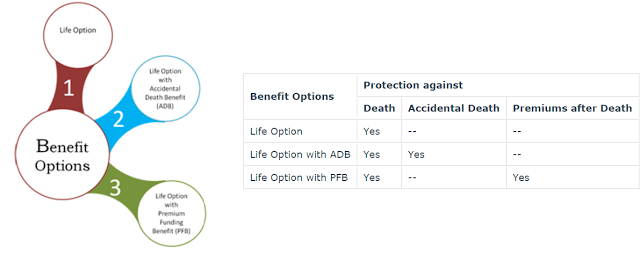 Investshield- A New Investment Plan by CHOICE Life Insurance