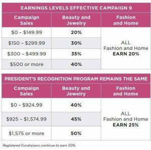 Avon Earnings Chart 2017 - How much do you make selling Avon?