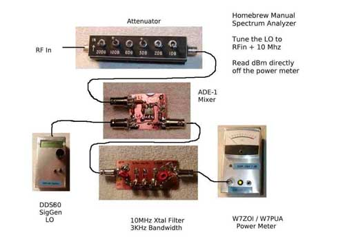 Another home brew spectrum analyzer project