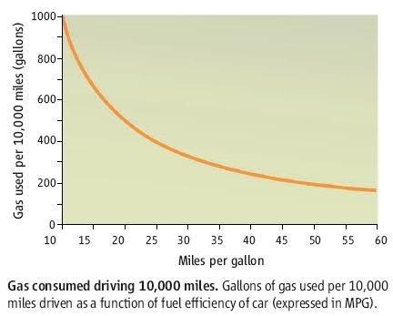The miles per gallon illusion (Miles per gallon vs. gallons per mile)
