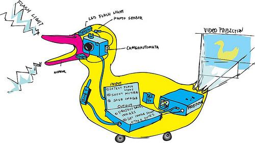 Robotic duck that defecates photos