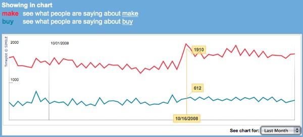 """Trends on Twitter for """"make"""" vs """"buy"""""""