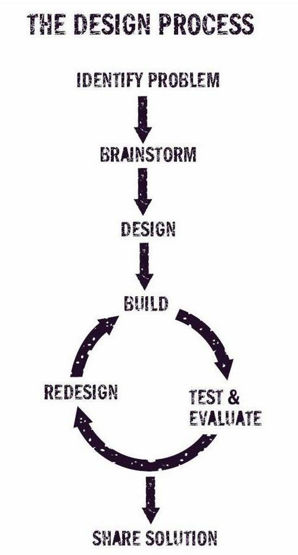 Using the design process