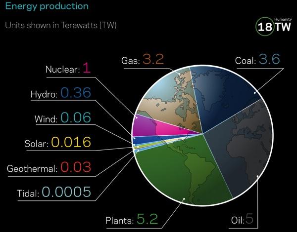 WattzOn – Personal energy audit