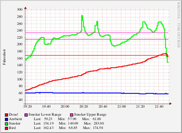 Arduino based turkey temperature probes