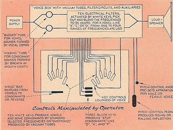Speech synthesis in the year 1939