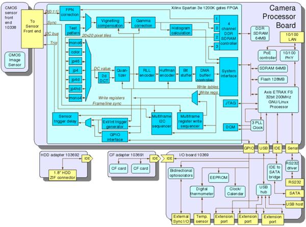 Inside the Elphel open source camera