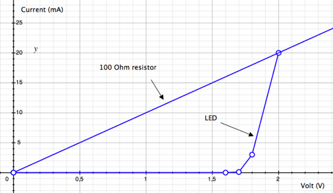 When to use a resistor with an LED (and why)