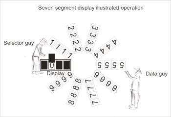 Seven segment display explained