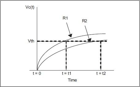 Use digital I/O pins to measure analog voltage
