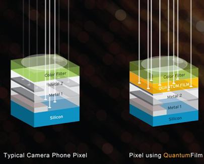 Quantum dot image sensors set to change camera industry