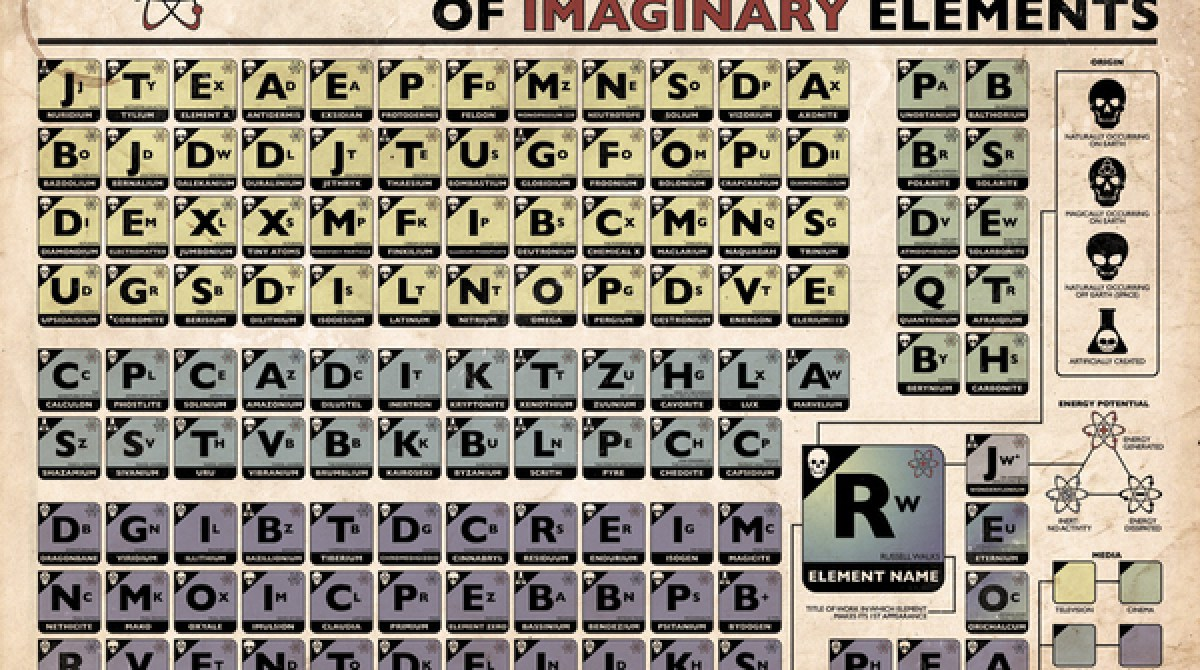 The periodic table of imaginary elements make article featured image urtaz Gallery