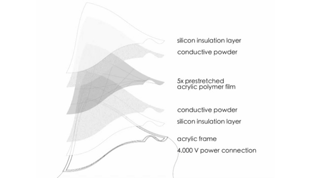 ShapeShift Electroactive Polymer Sheets