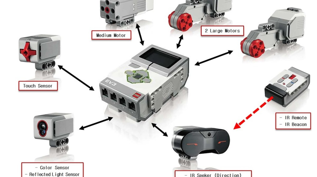 Lego Mindstorms EV3 Source Code Available