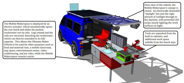 """""""The goal of MakeIt Labs is to enable anyone to create anything they can dream up. Naturally, we wanted to extend that goal to the UMV with the twist that instead of the makers coming to the makerspace, we'd bring the..."""" See more of this Ultimate Maker Vehicle: http://bit.ly/umvml"""