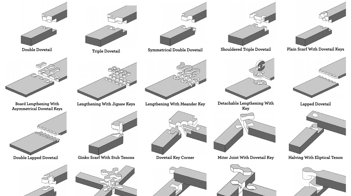 types of wood joints