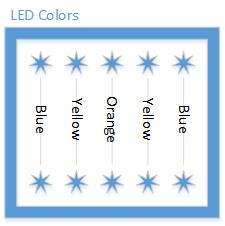 Figure 11. LED color placement.