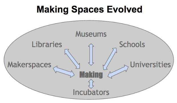 Making a Maker City