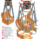 Build a Backyard Dobsonian Telescope