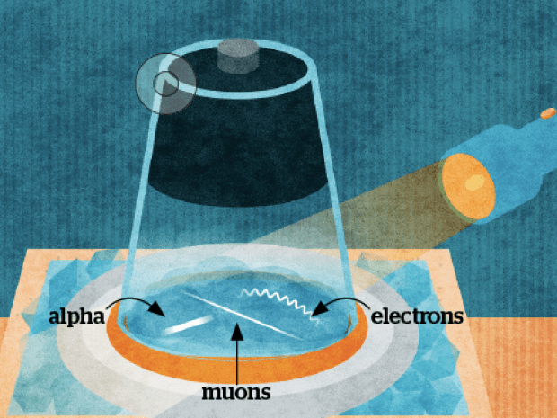 1+2+3: Cosmic Ray Detector