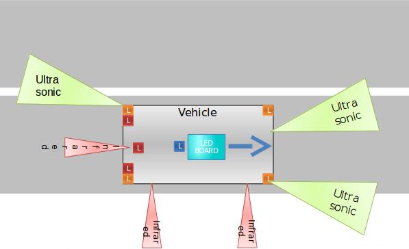 Sensor Layout