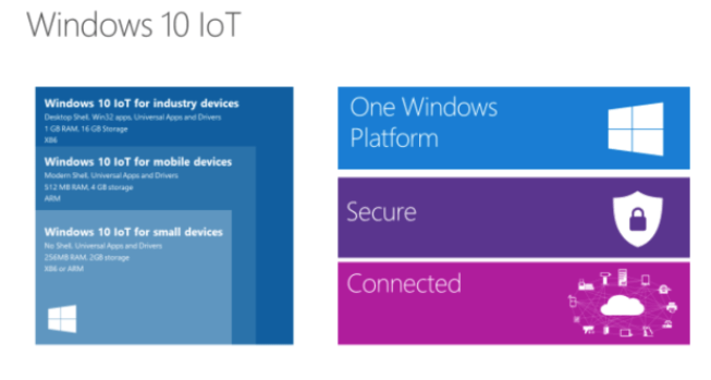 Windows IoT core was designed to easily integrate into SBCs and other small form-factor DEV boards.